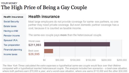 NYT Health care