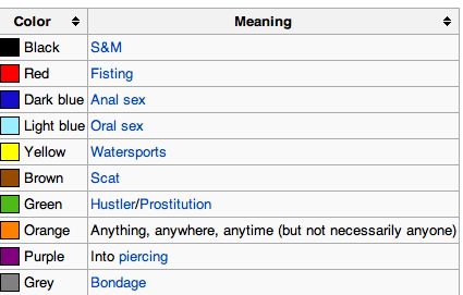 Photo: Chart of traditional flagging and hanky code meanings. Photo source: Wikipedia, Google Images